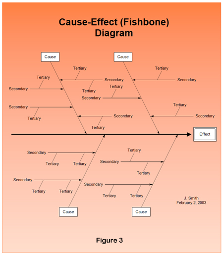 White courtesy telephone how to cause things in philanthropy this is called a fishbone diagram1 for obvious reasons and of special interest to us is the fishs spine the primary chain of causes and effects here ccuart Choice Image